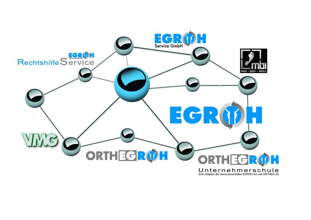 Abb EGROH Netzwerk